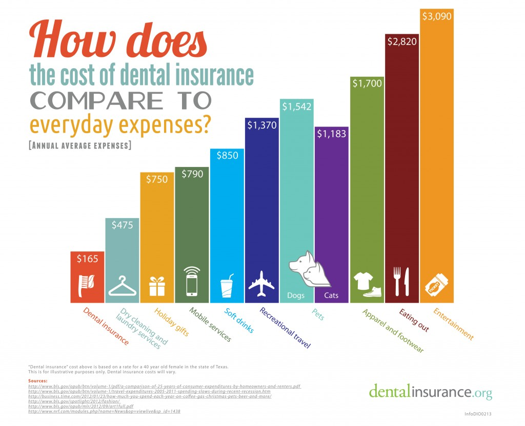 Manhattan Dental Insurance Information | (212) 371-0360